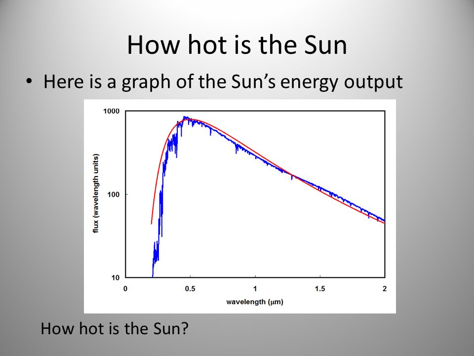 How hot is the Sun Here is a graph of the Sun's energy output