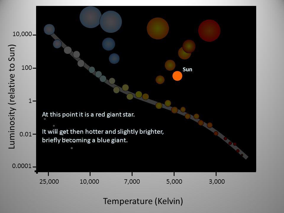 Luminosity (relative to Sun)