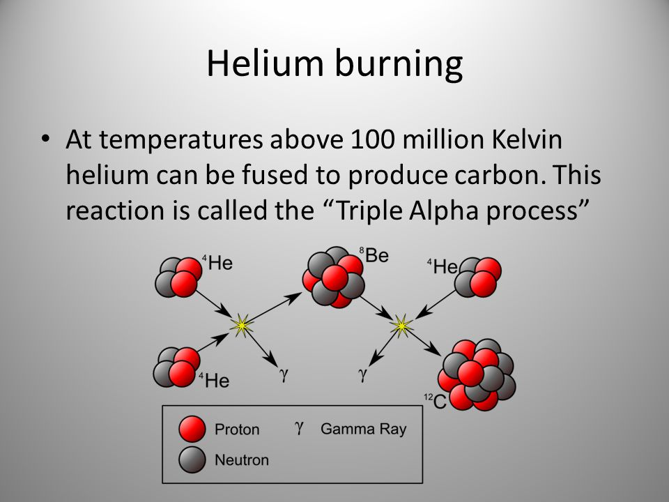 Helium burningAt temperatures above 100 million Kelvin helium can be fused to produce carbon.