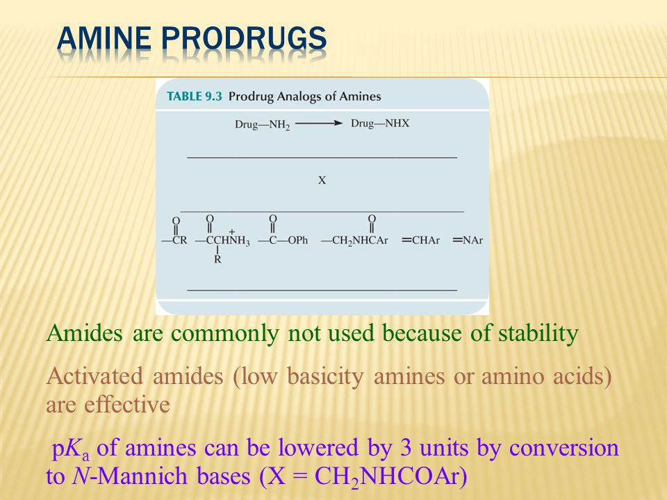 Amine Prodrugs Amides are commonly not used because of stability
