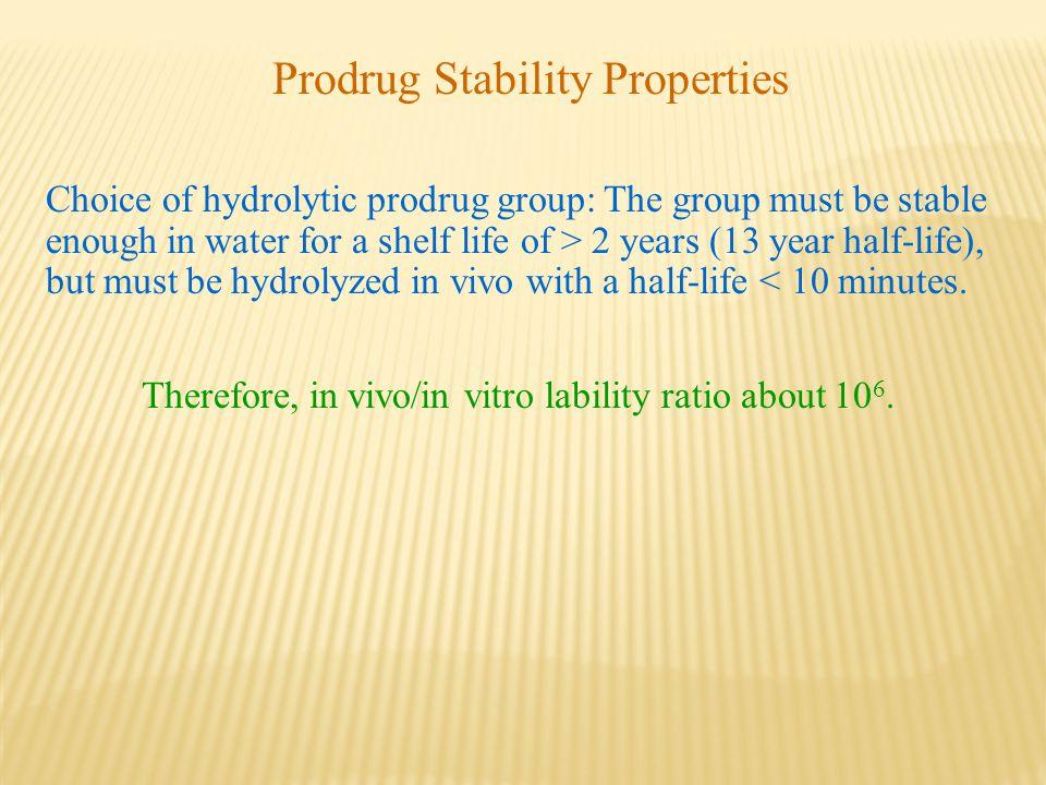Prodrug Stability Properties