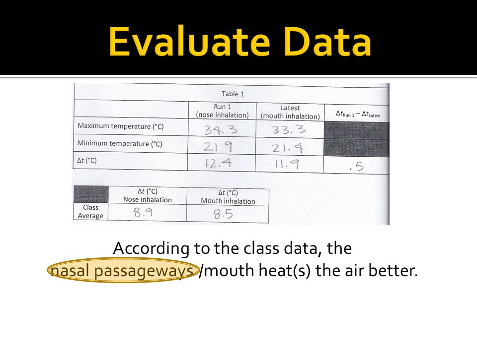 Evaluate Data According to the class data, the