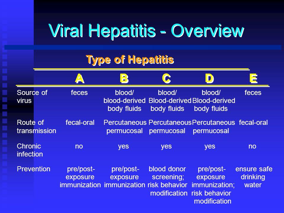 Viral Hepatitis - Overview