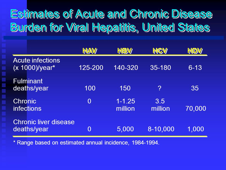 Estimates of Acute and Chronic Disease Burden for Viral Hepatitis, United States