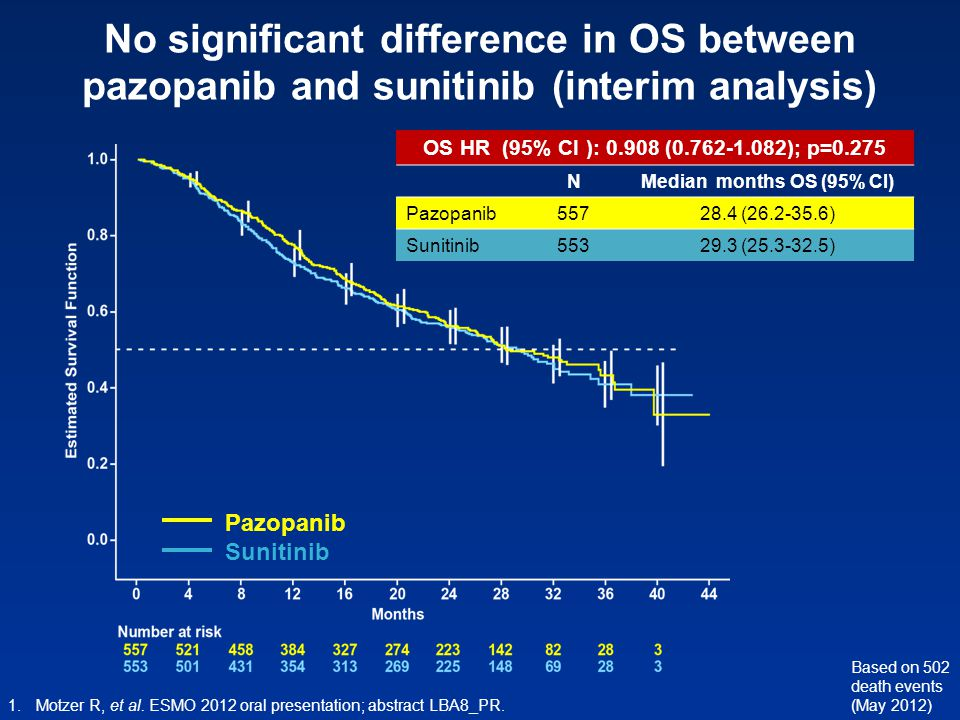 No significant difference in OS between pazopanib and sunitinib (interim analysis)