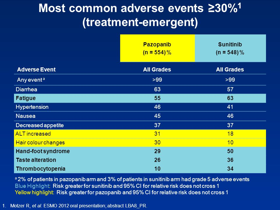 Most common adverse events ≥30%1 (treatment-emergent)