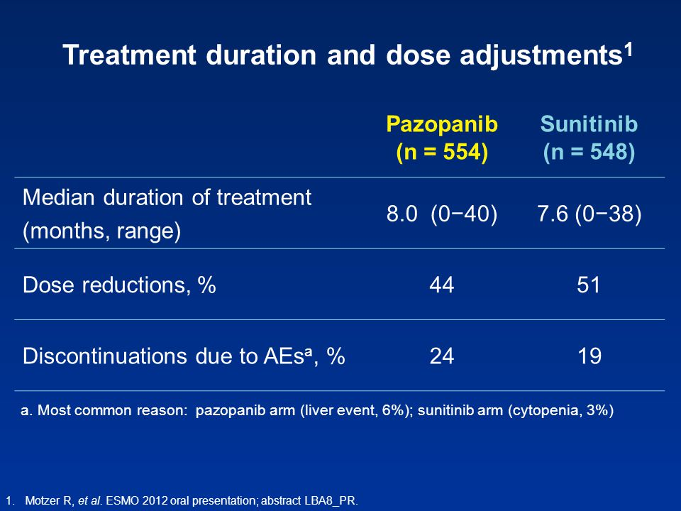 Treatment duration and dose adjustments1