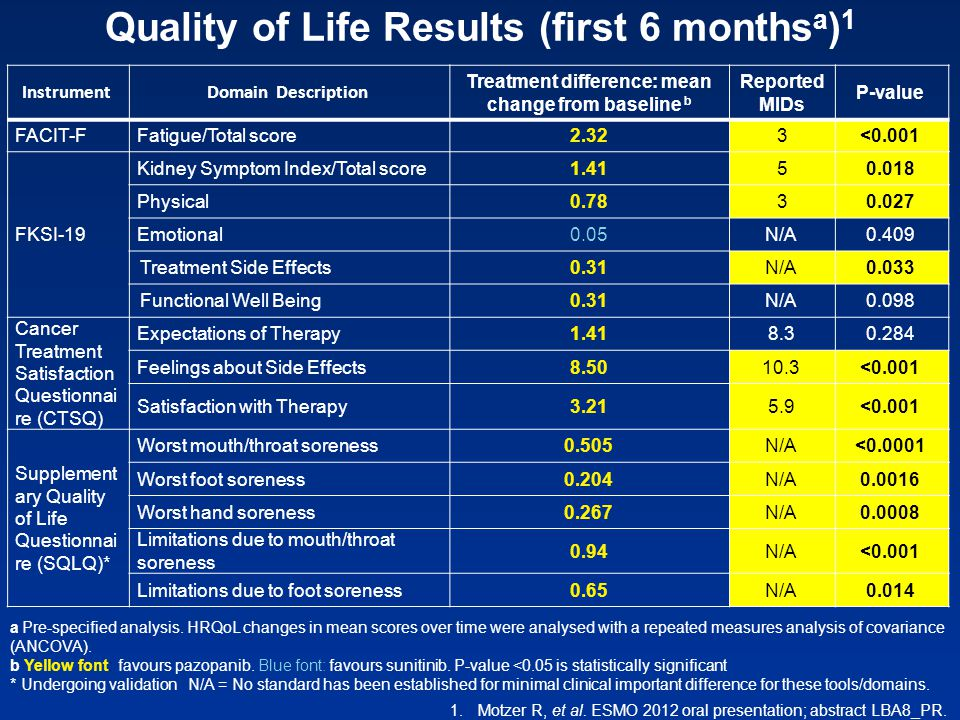 Quality of Life Results (first 6 monthsa)1