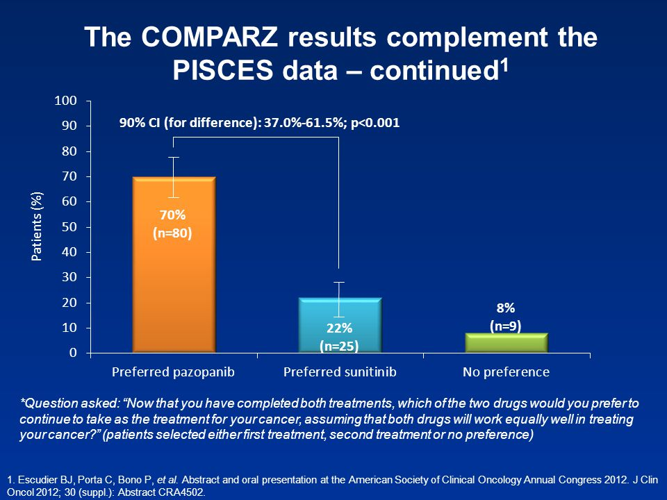 The COMPARZ results complement the PISCES data – continued1