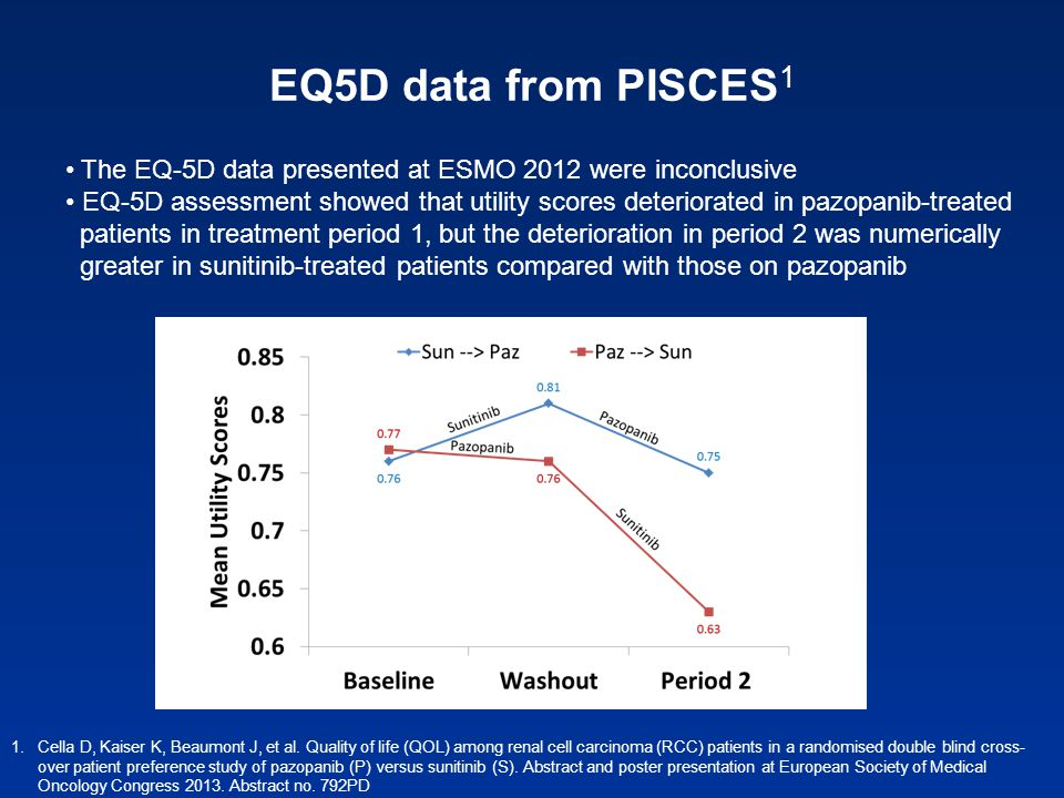 EQ5D data from PISCES1 The EQ-5D data presented at ESMO 2012 were inconclusive.
