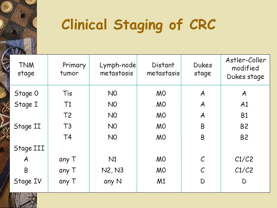 Clinical Staging of CRC