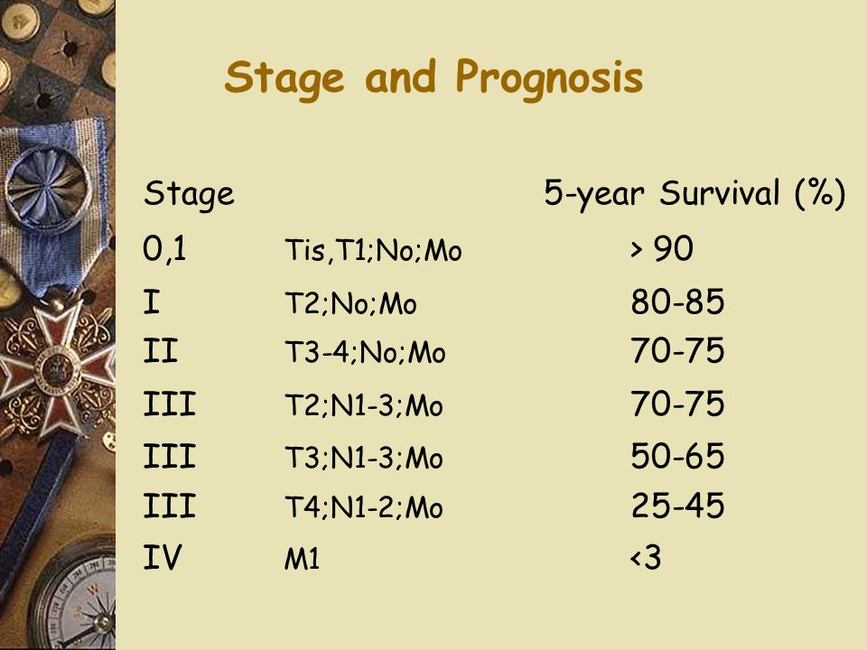 Stage and Prognosis Stage 5-year Survival (%) 0,1 Tis,T1;No;Mo > 90