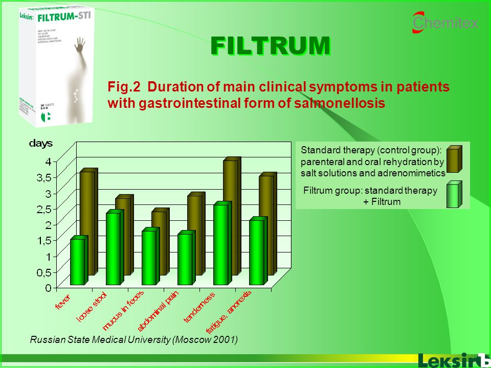 FILTRUM Fig.2 Duration of main clinical symptoms in patients with gastrointestinal form of salmonellosis.