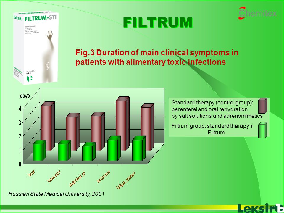 FILTRUM Fig.3 Duration of main clinical symptoms in patients with alimentary toxic infections.