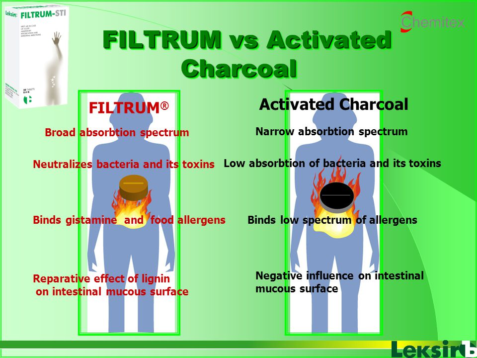 FILTRUM vs Activated Charcoal