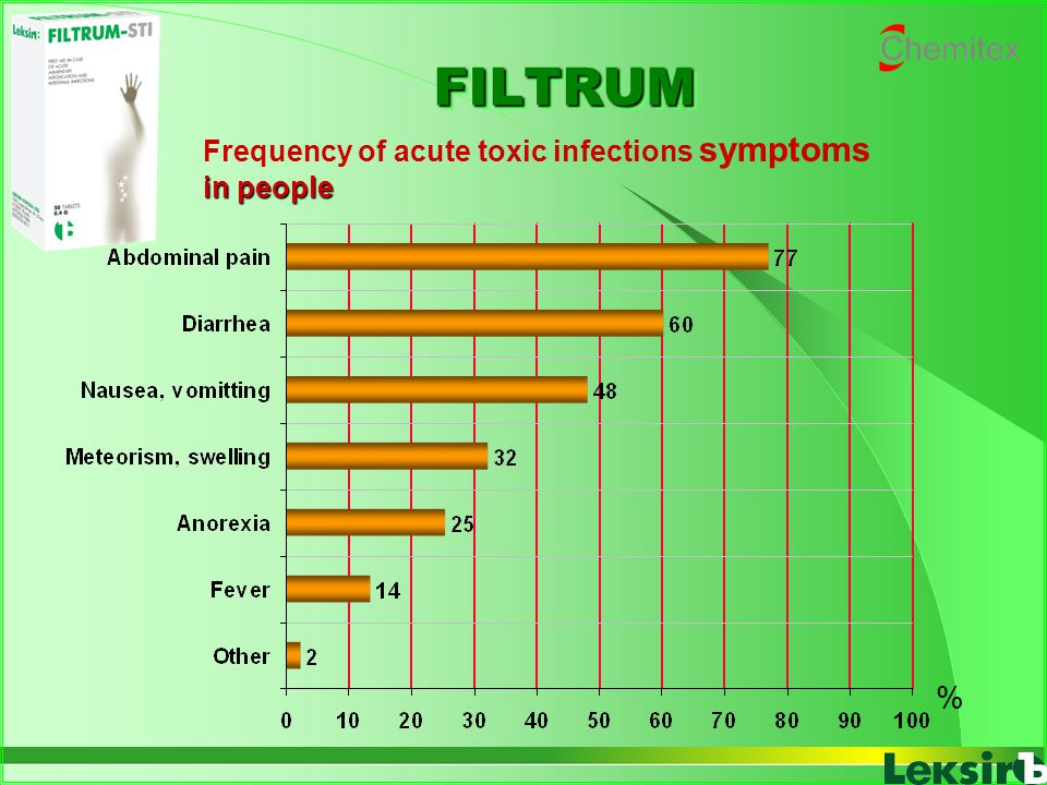 FILTRUM Frequency of acute toxic infections symptoms in people %