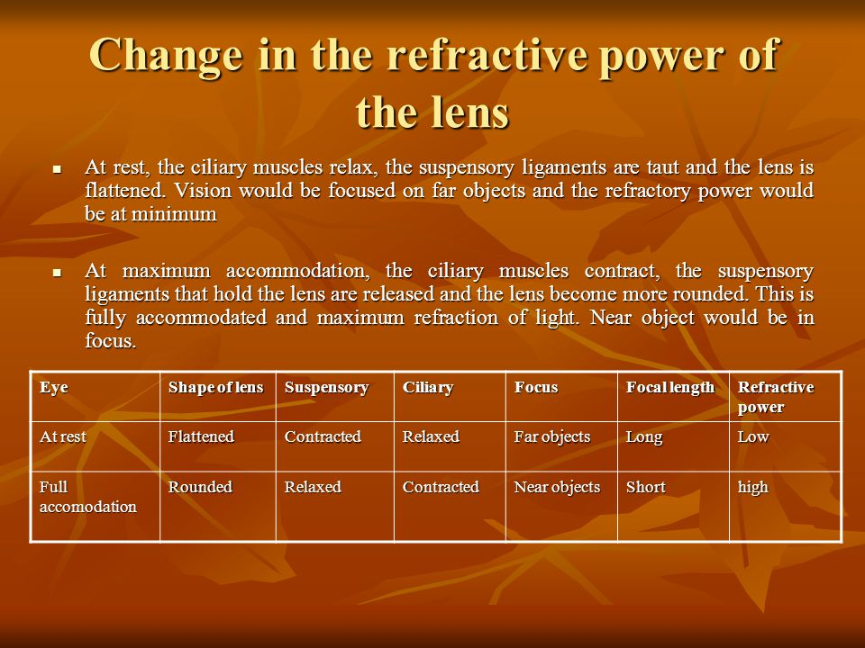 Change in the refractive power of the lens