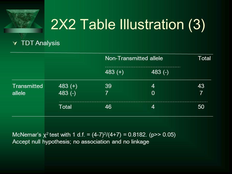 2X2 Table Illustration (3)