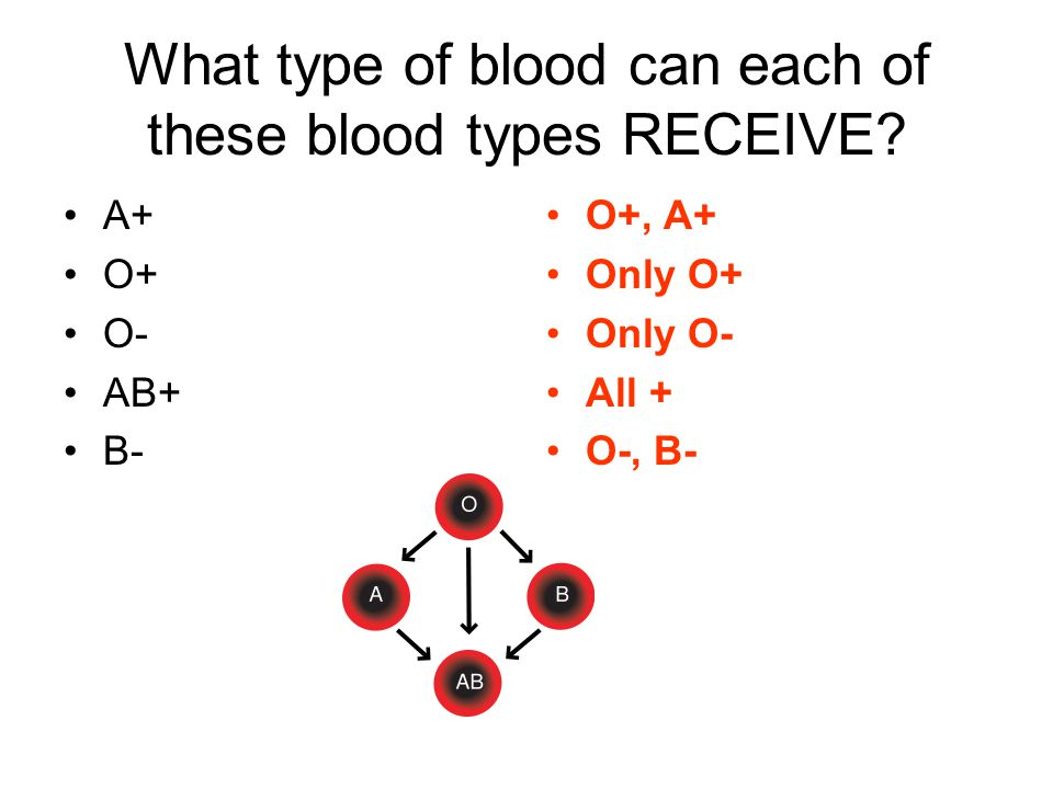 What type of blood can each of these blood types RECEIVE