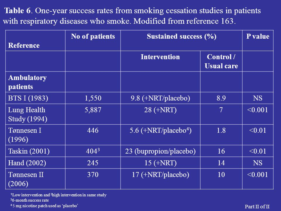Reference No of patients Sustained success (%) P value Intervention