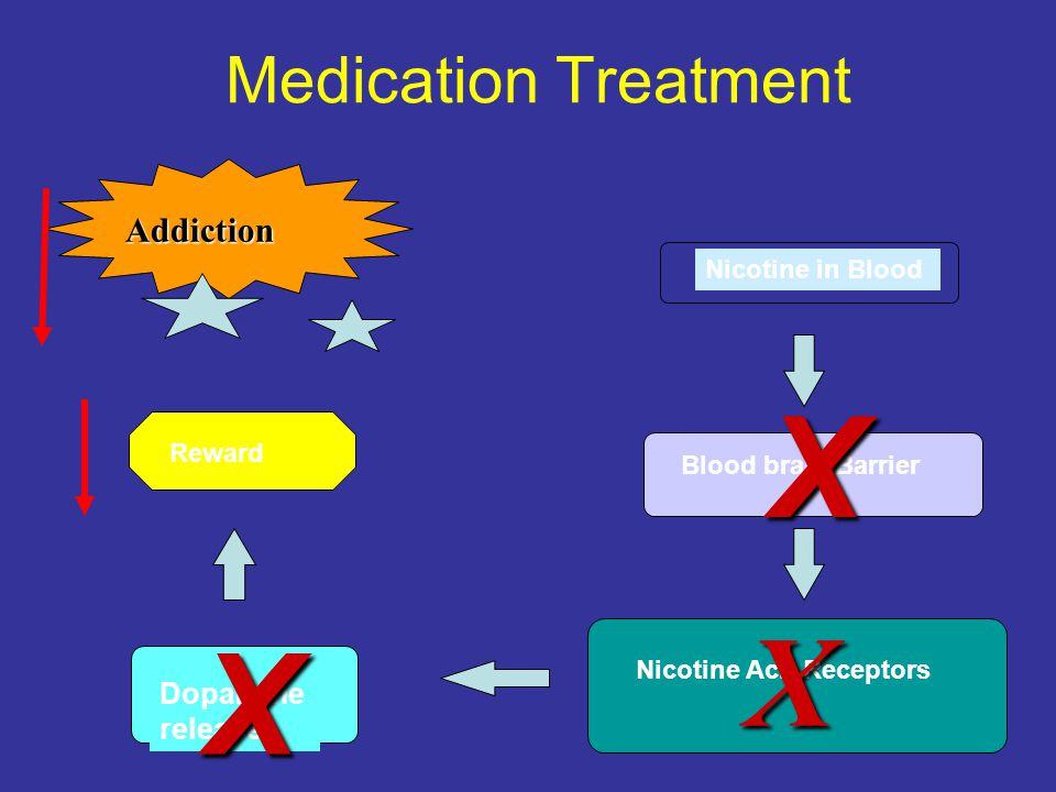 X X X Medication Treatment Addiction Dopamine release