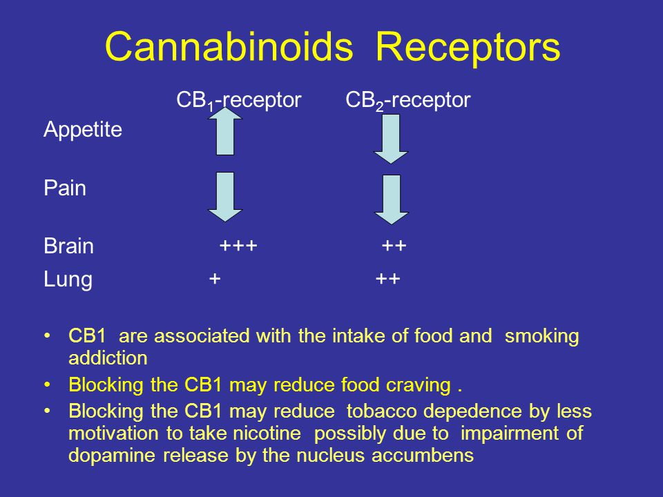 Cannabinoids Receptors