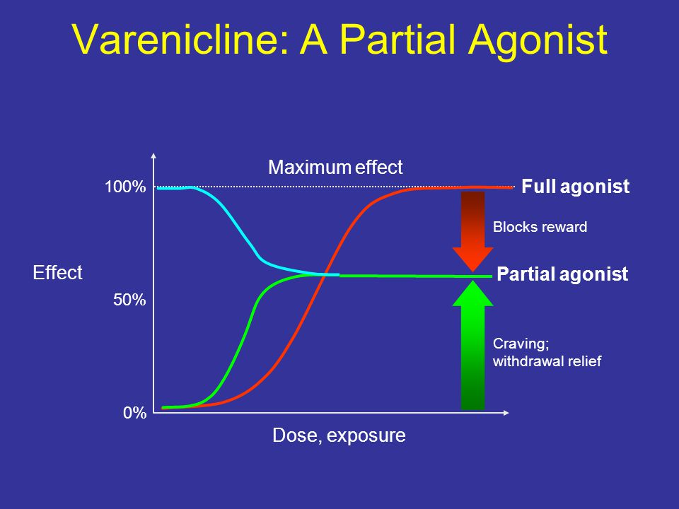 Varenicline: A Partial Agonist