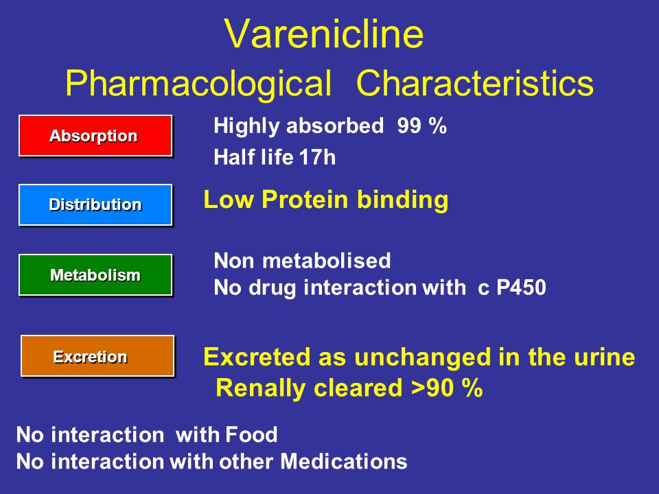 Varenicline Pharmacological Characteristics