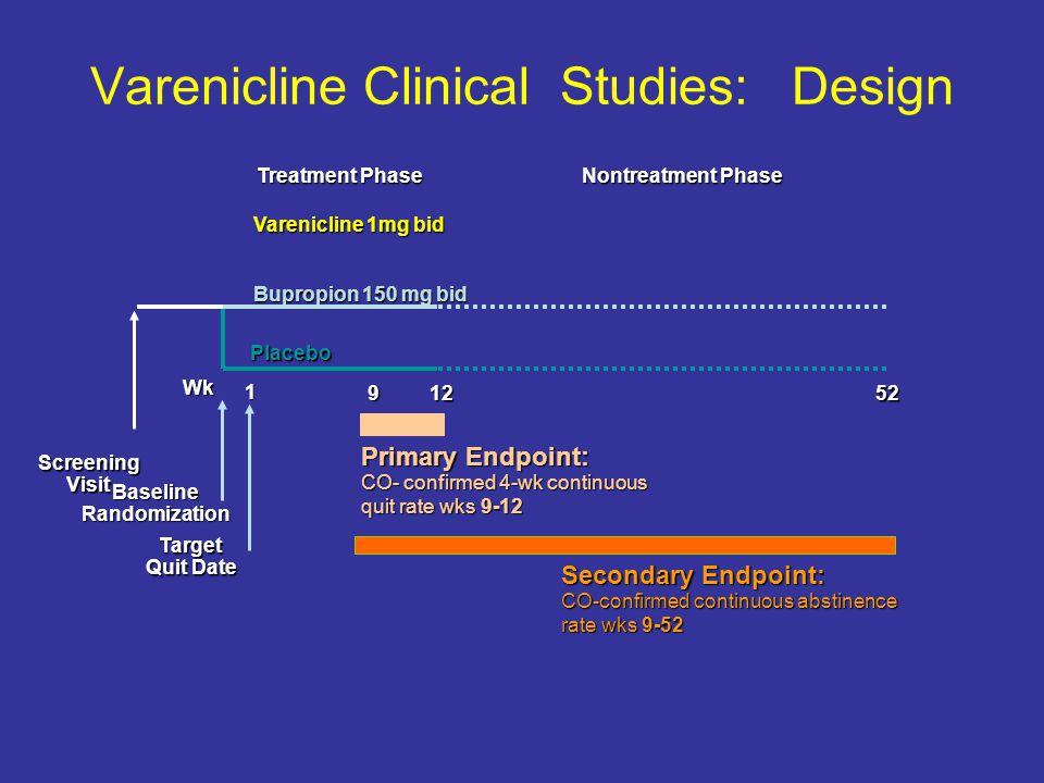 Varenicline Clinical Studies: Design