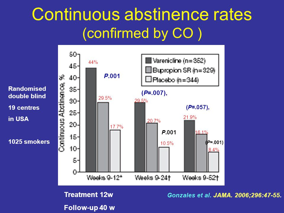 Continuous abstinence rates (confirmed by CO )