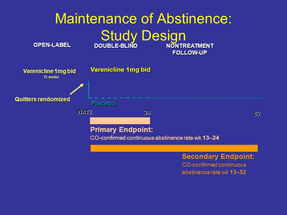 Maintenance of Abstinence: Study Design