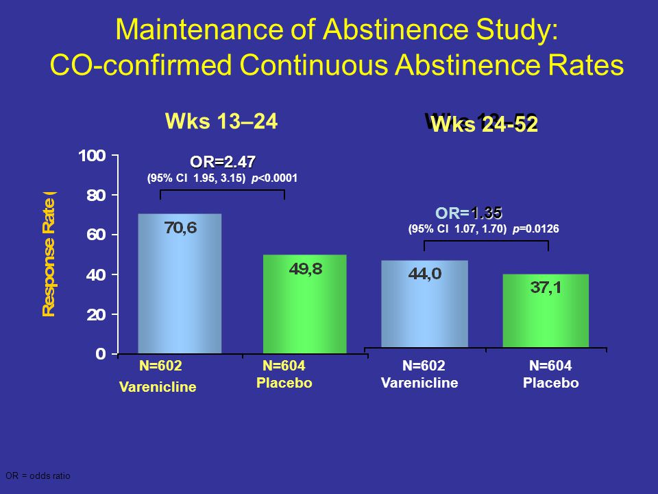 Maintenance of Abstinence Study: CO-confirmed Continuous Abstinence Rates