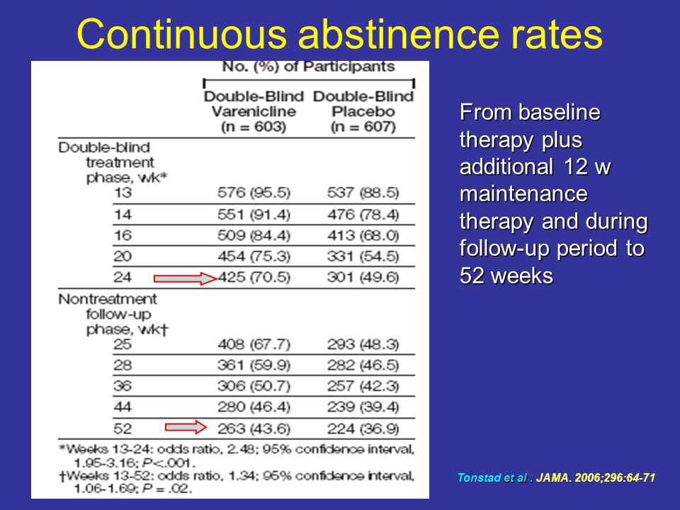 Continuous abstinence rates