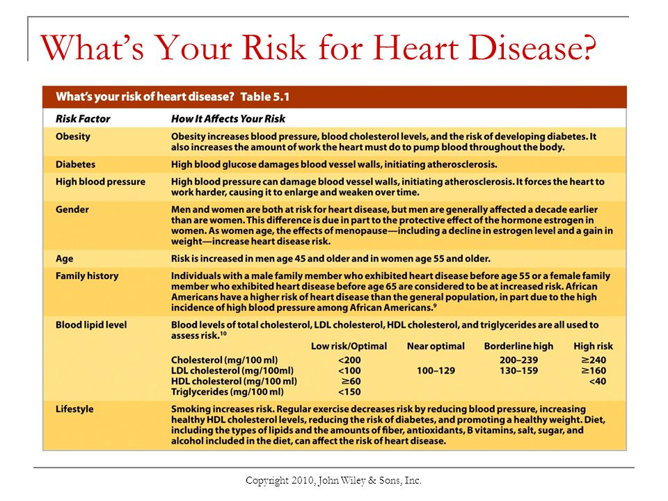 What's Your Risk for Heart Disease