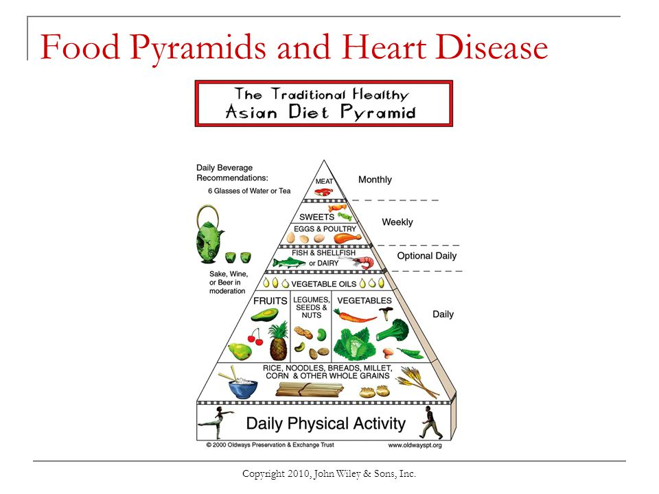Food Pyramids and Heart Disease