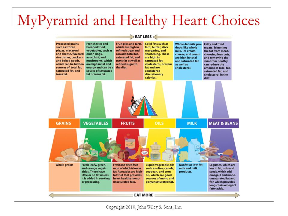 MyPyramid and Healthy Heart Choices