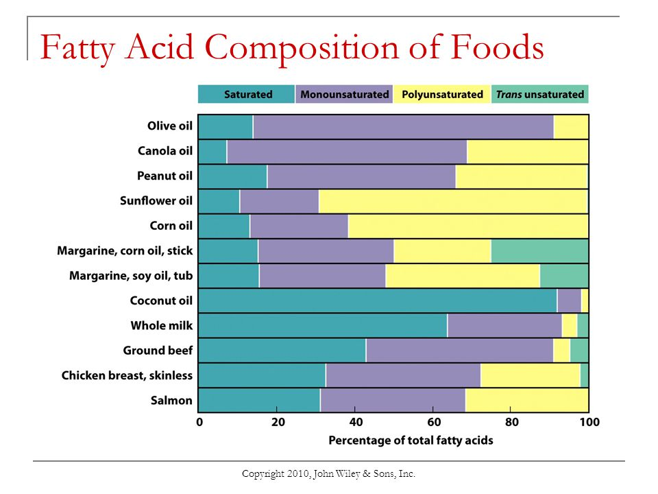 Fatty Acid Composition of Foods