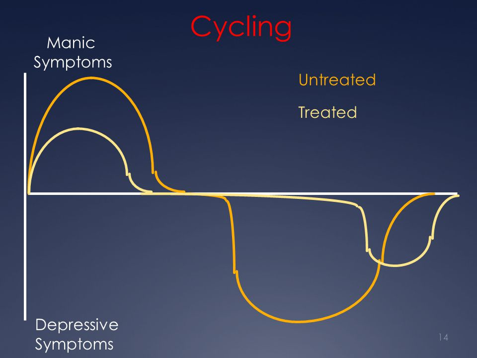 Cycling Manic Symptoms Untreated Treated Depressive Symptoms