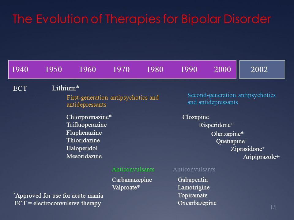 The Evolution of Therapies for Bipolar Disorder