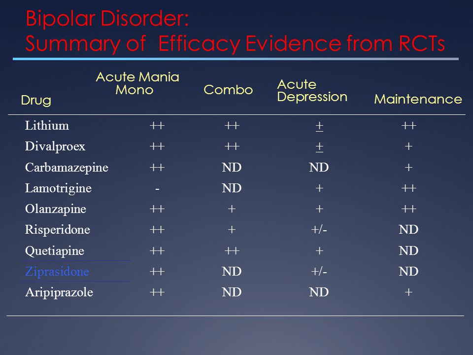 Bipolar Disorder: Summary of Efficacy Evidence from RCTs