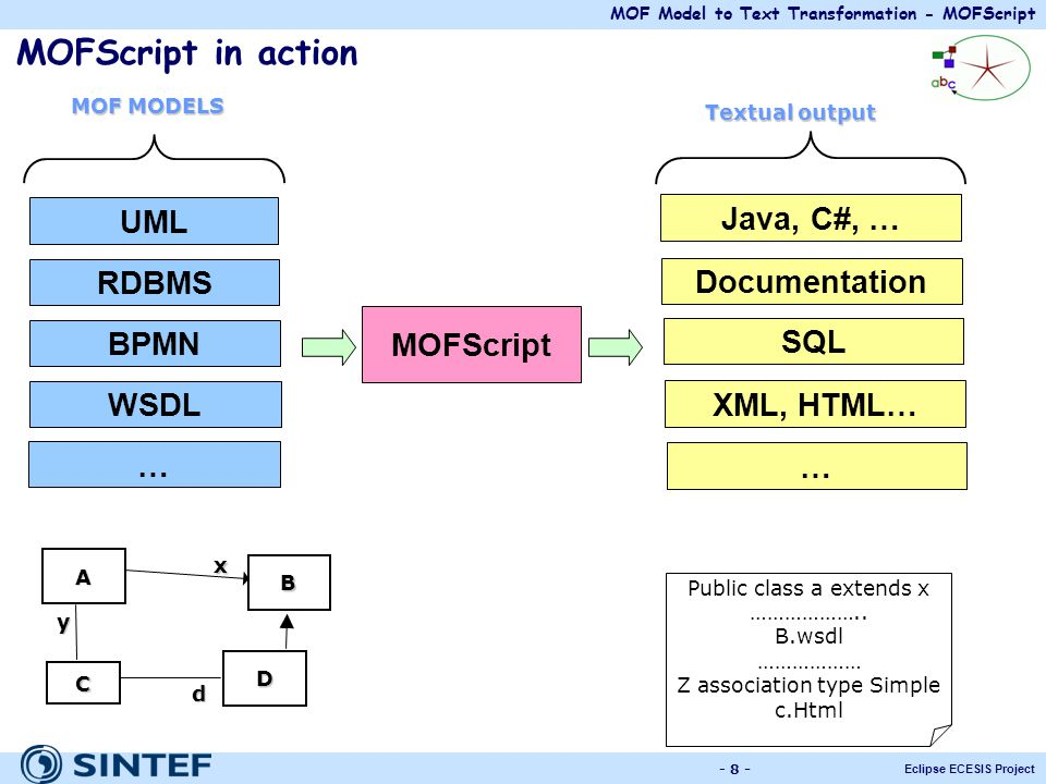 MOFScript in action UML Java, C#, … RDBMS Documentation MOFScript BPMN