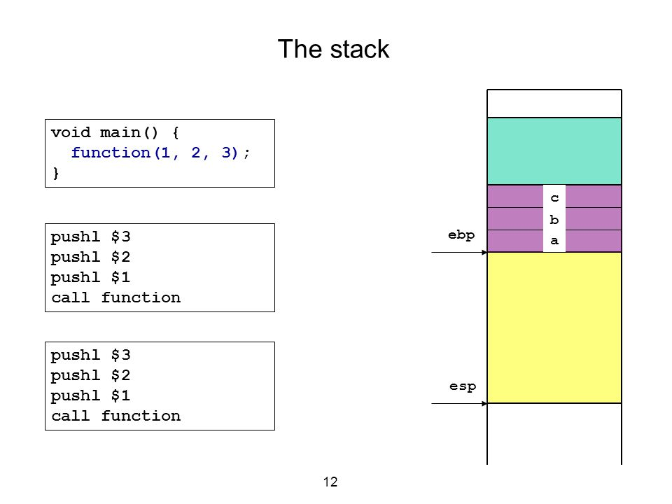 The stack void main() { function(1, 2, 3); } pushl $3 pushl $2