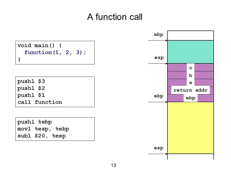 A function call void main() { function(1, 2, 3); } pushl $3 pushl $2