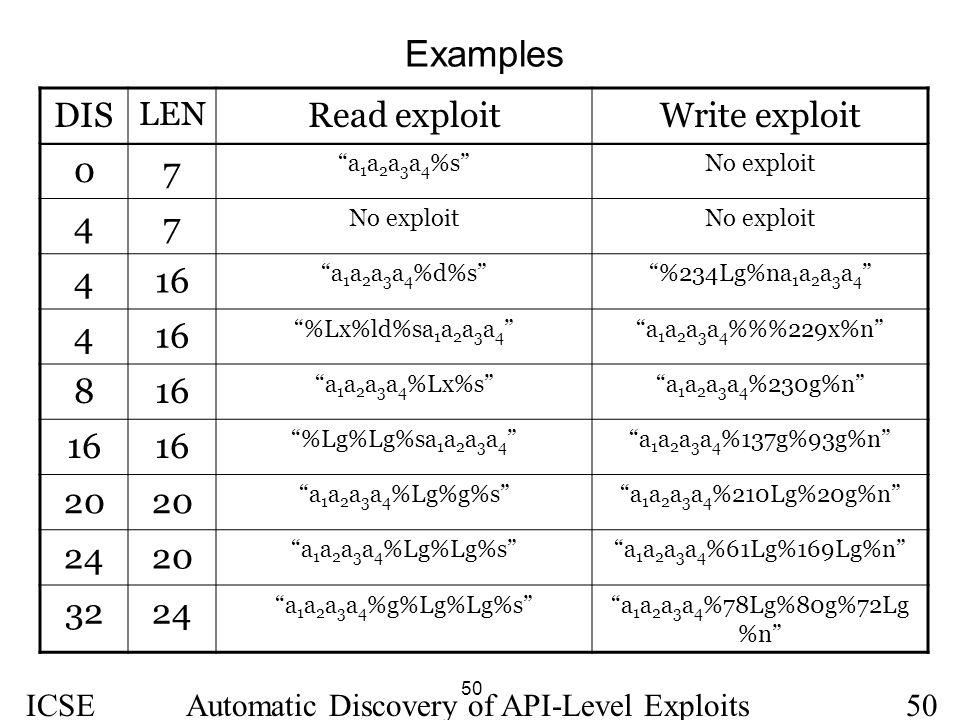 Examples DIS Read exploit Write exploit 7 4 16 8 20 24 32 LEN