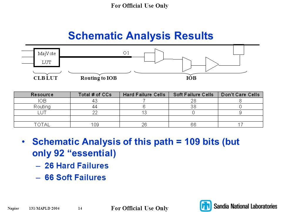 Schematic Analysis Results