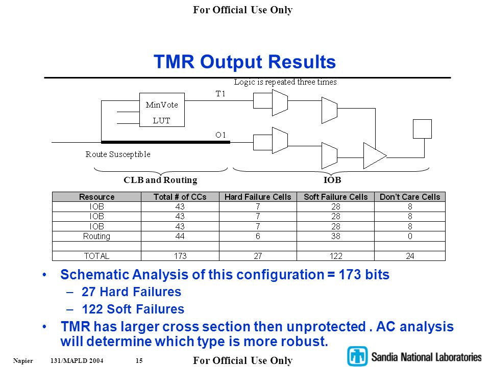 TMR Output Results Schematic Analysis of this configuration = 173 bits