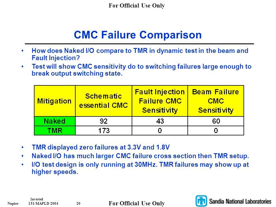 CMC Failure Comparison