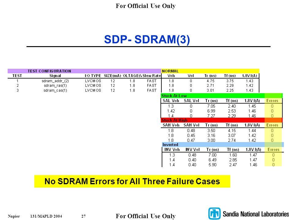 No SDRAM Errors for All Three Failure Cases