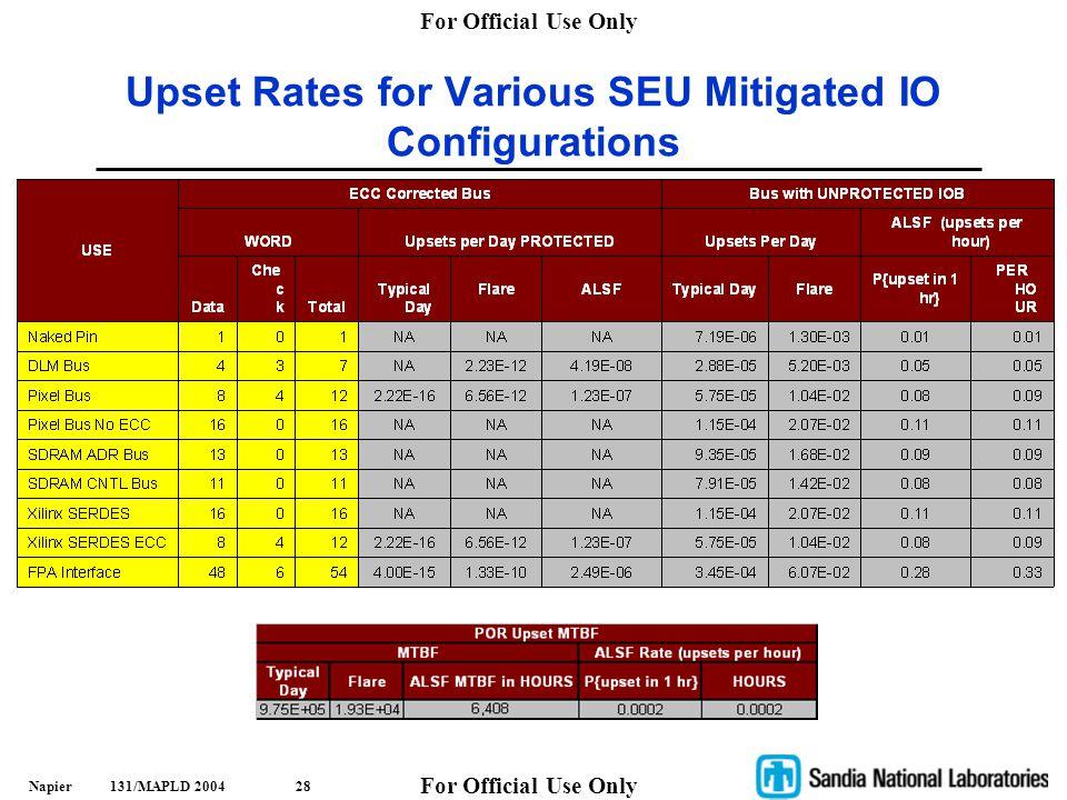 Upset Rates for Various SEU Mitigated IO Configurations
