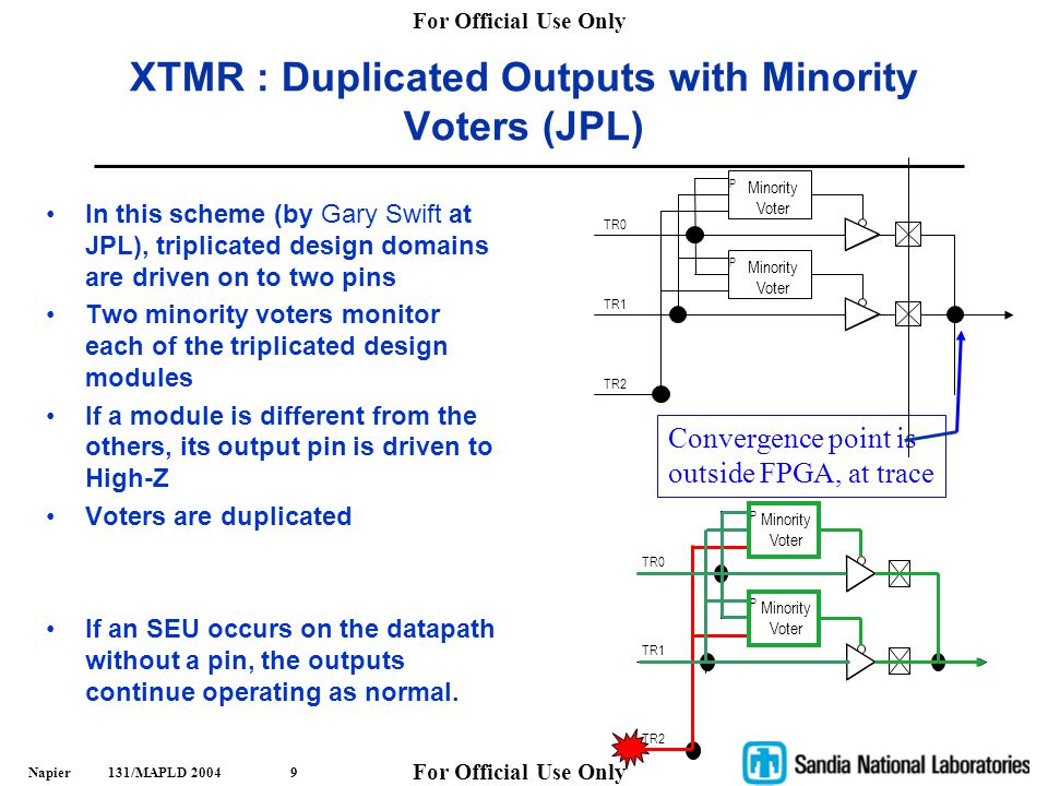 XTMR : Duplicated Outputs with Minority Voters (JPL)